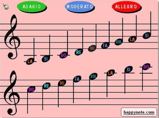 Note musicali (2513 clic)